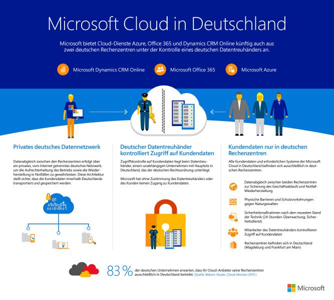 MSCloud-in-deutschland_infografik