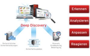 deep-discovery-diagram-de