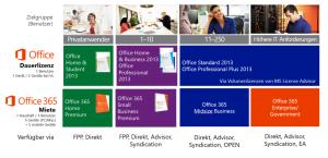 Office 2013 Lizensierung